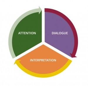 Attention, Dialogue, Interpretation